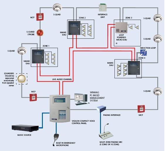 fire alarm control panel wiring diagram fire alarm flow